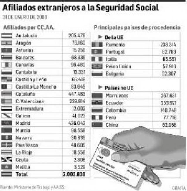 Los afiliados extranjeros vuelven a superar los dos millones