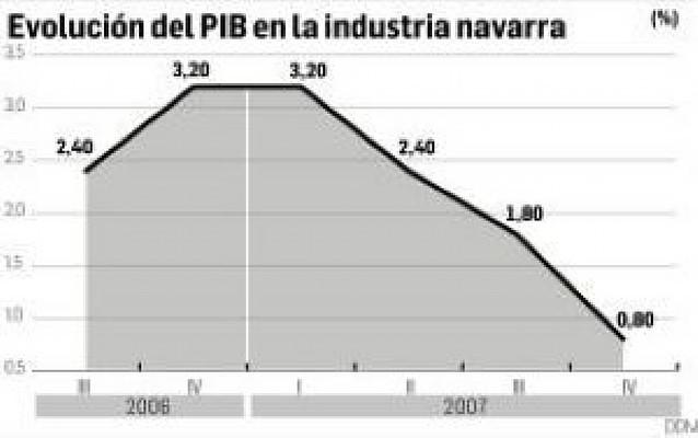 La industria navarra apenas creció en el cuarto trimestre