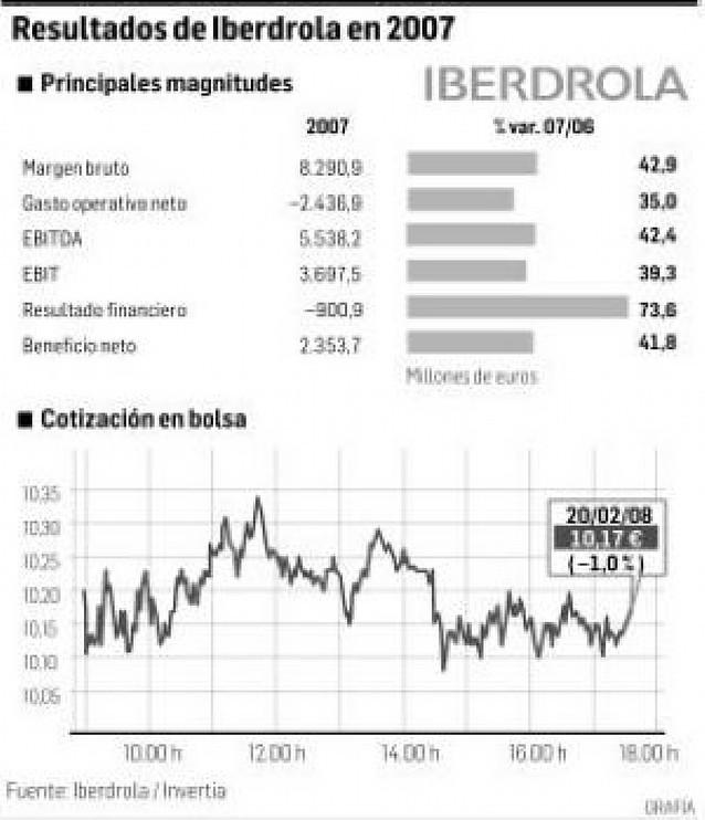 Iberdrola reivindica el puesto de campeón energético nacional