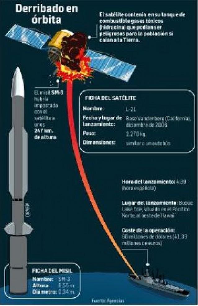 EE UU destruye con un misil un satélite espía que se hallaba a la deriva