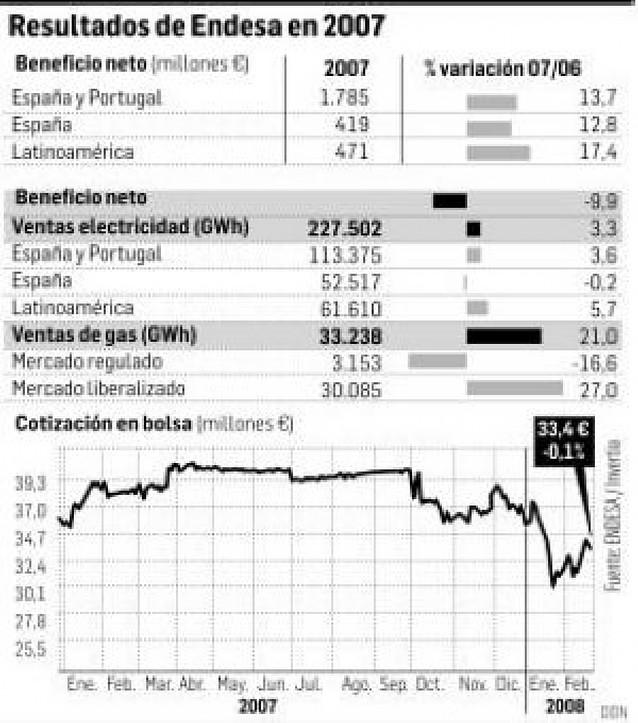 Endesa ganó el pasado año 2.675 millones de euros, un 9,9% menos