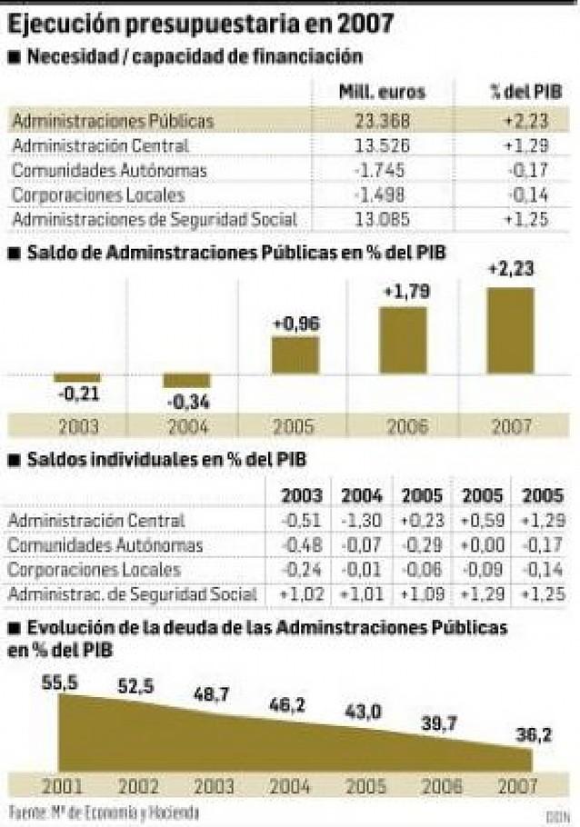 Bruselas rebaja tres décimas su previsión de crecimiento para España y la sitúa en el 2,7%