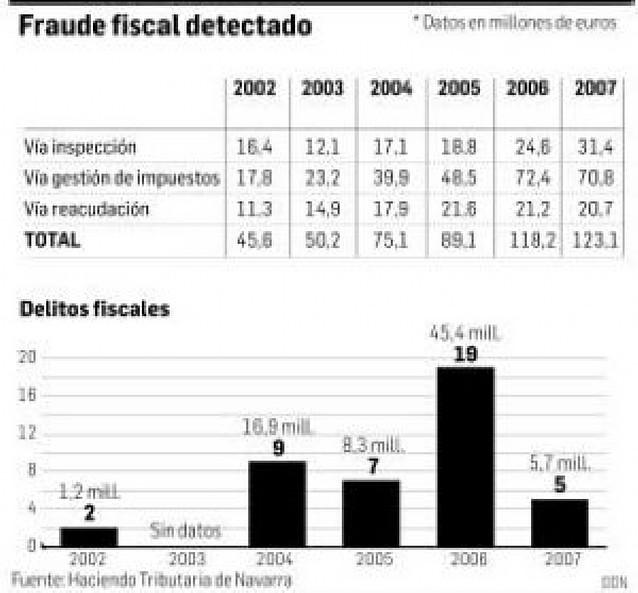 La Hacienda navarra recuperó en 2007 123 millones y detectó 5 delitos fiscales