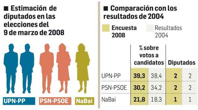 UPN, primera fuerza, logra 2 diputados, PSN consigue otros 2 y NaBai, 1