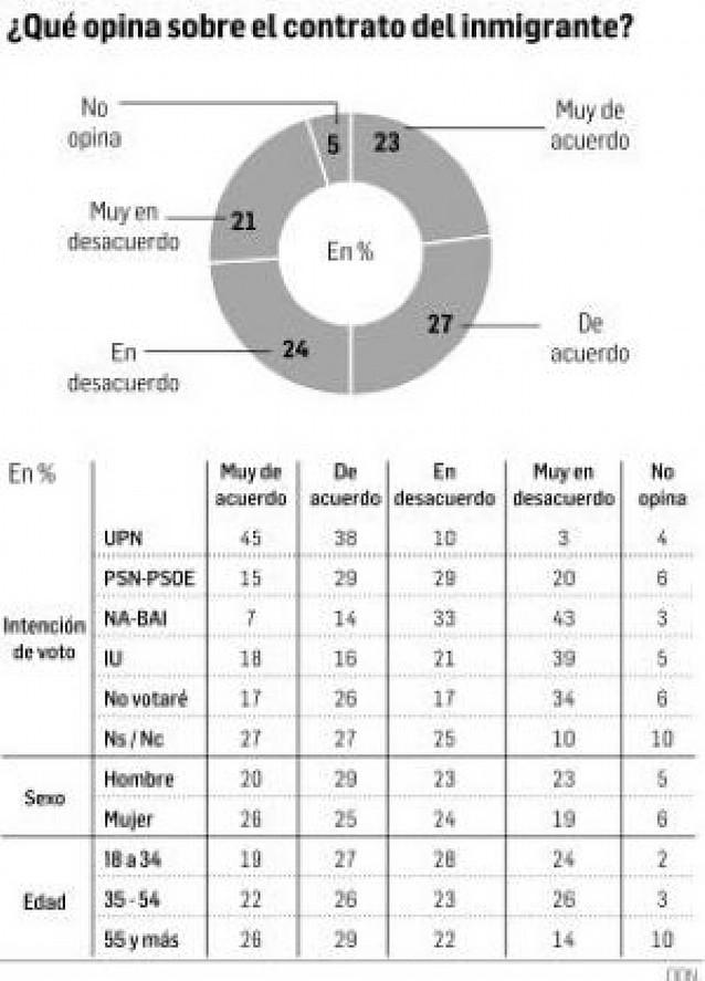 El 50% de los navarros apoya el contrato que pide Rajoy para los inmigrantes
