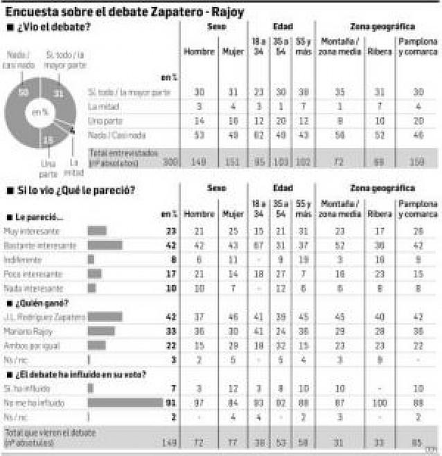 Zapatero ganó para el 42% de los navarros, Rajoy para el 33% y el 22% vio un empate