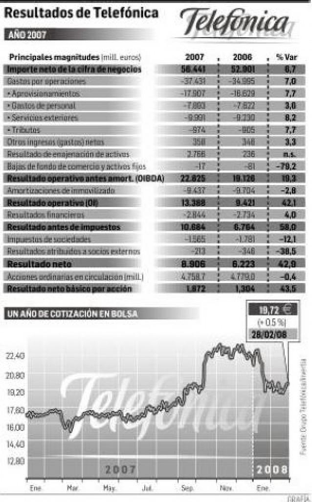Telefónica ganó 8.906 millones de euros en 2007, un 43% más