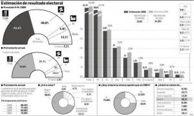 El PSOE aventaja al PP sólo un 2,6% en intención de voto ante el 9-M