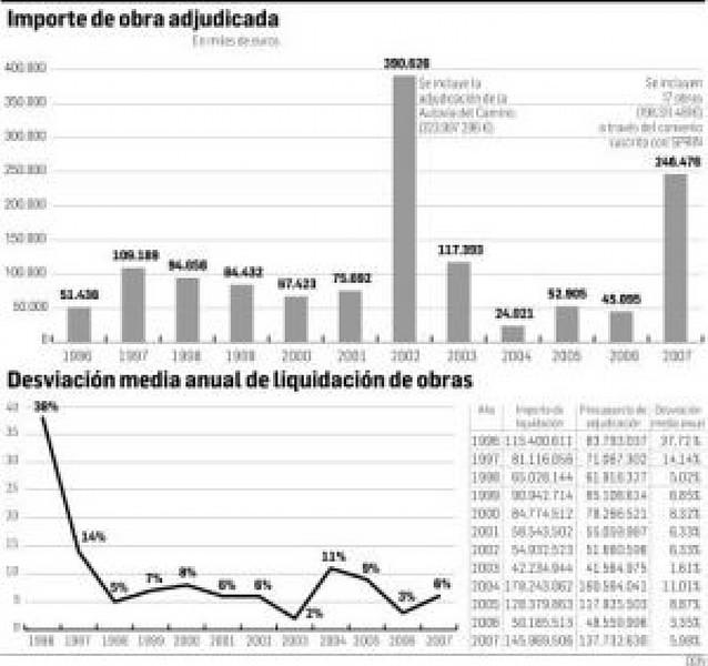 El Ejecutivo foral liquidó obra pública en 2007 con una desviación media de sólo el 5,98%