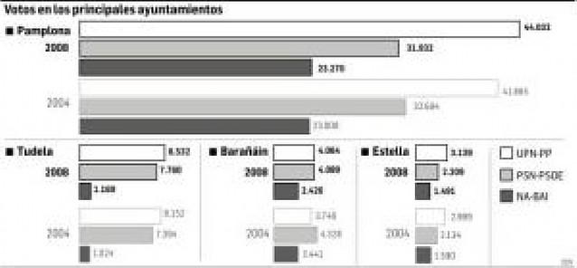 UPN-PP gana en Pamplona con 44.032 votos, frente a los 31.932 del PSOE