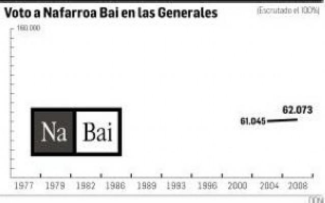 """Nafarroa Bai: un escaño """"que sabe a oro"""" frente """"al huracán bipartidista"""""""