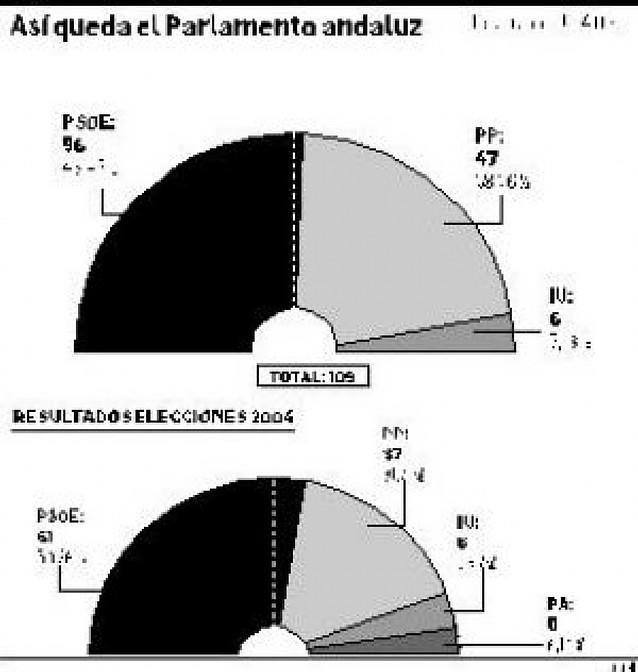 Chaves consigue la 5ª mayoría absoluta
