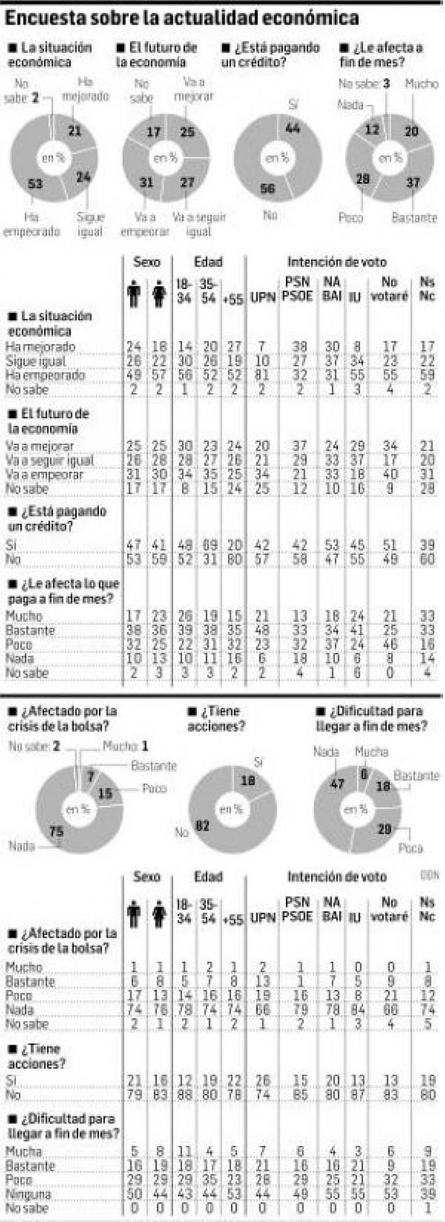 El 53% de los navarros cree que la economía del país ha empeorado