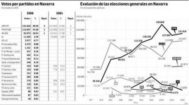 UPN mantiene su liderazgo y el PSN alcanza su techo histórico de votos
