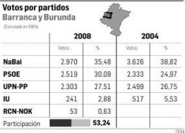 El empuje socialista resta más de 600 votos a NaBai en la Barranca