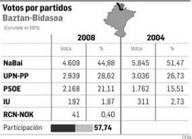 NaBai tiene mil sufragios menos en Baztan Bidasoa, y el PSOE gana 400
