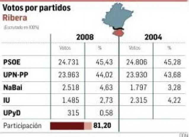 PSOE conserva los casi 900 votos de ventaja sobre UPN en la Ribera