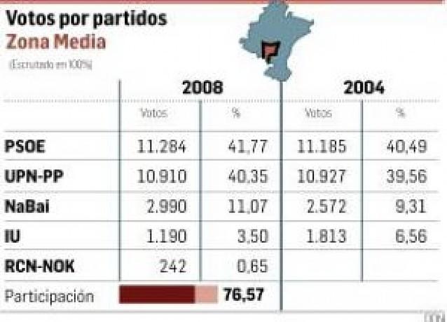 El PSOE repite como fuerza más votada en la Zona Media