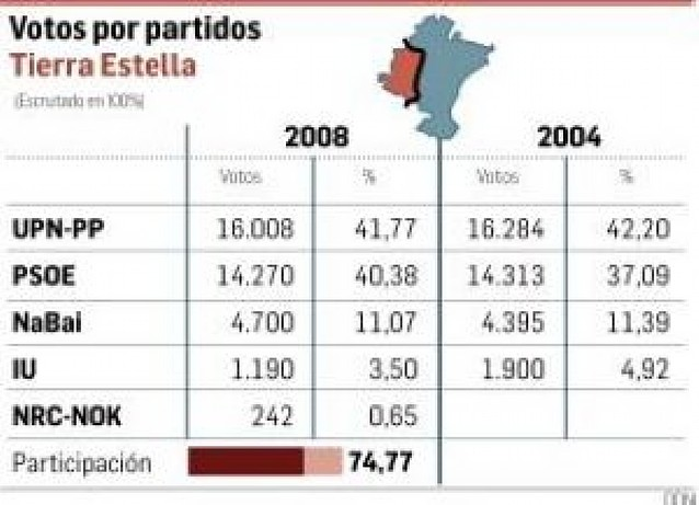 UPN y PSOE se mantienen y NaBai sigue avanzando en Tierra Estella