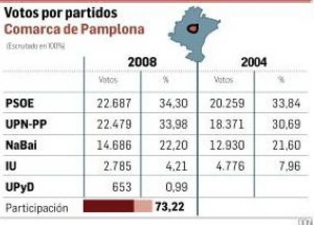 Cuenca de Pamplona: PSN mantiene el primer puesto y UPN gana votos