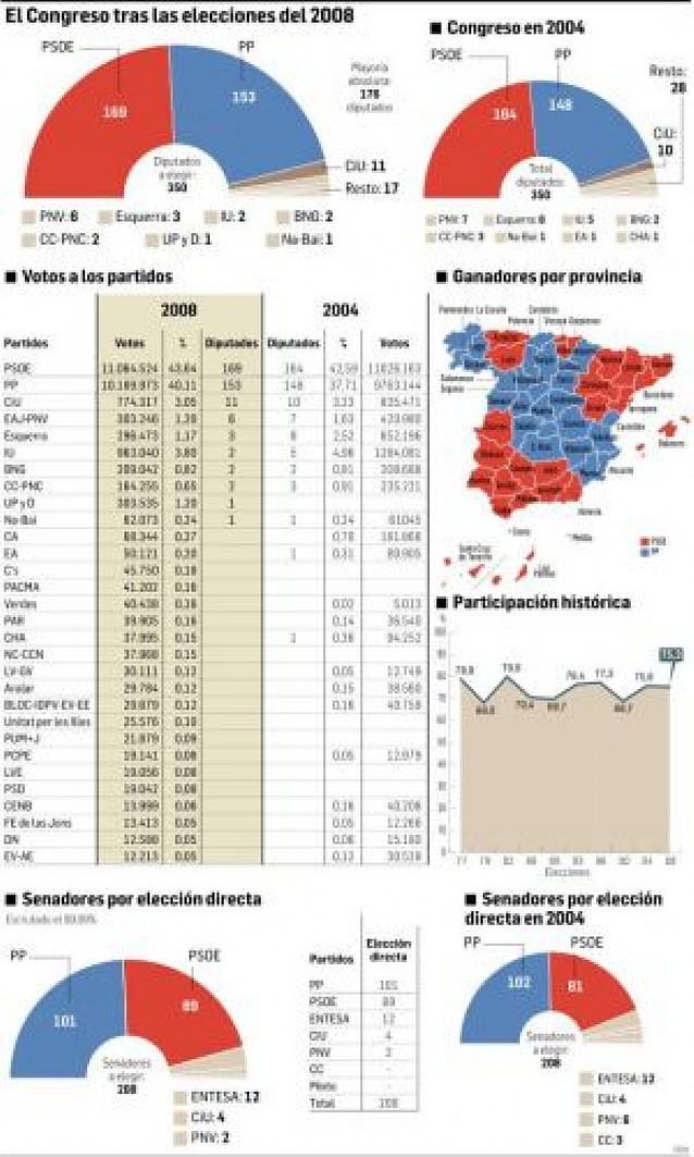 PSOE y PP suman 322 de los 350 diputados