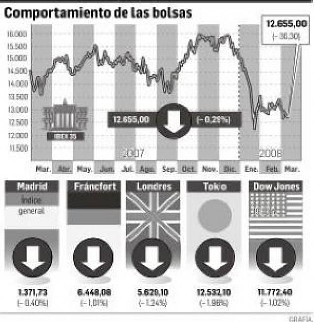 El sector energético sube en la bolsa tras los resultados del 9-M