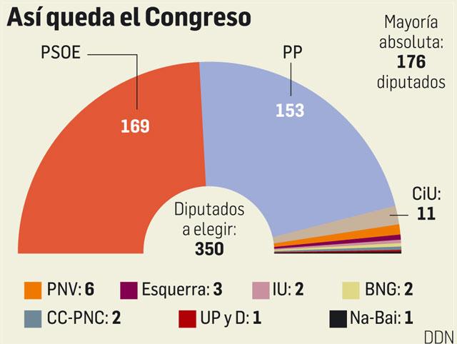 Arias Cañete asegura que Rajoy ha posibilitado mantener unido al PP