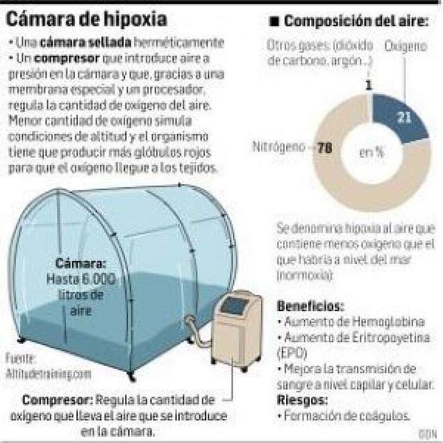 """La hipoxia de Raúl """"no es dopaje"""""""