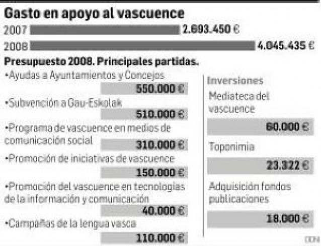 Aumenta un 66% el presupuesto para el desarrollo del euskera en Navarra