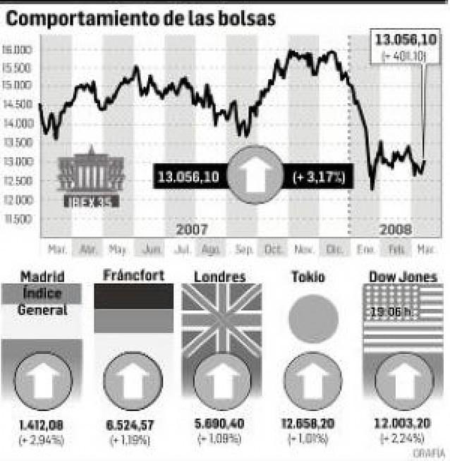 La bolsa se dispara tras un nuevo pacto de los bancos centrales para inyectar liquidez