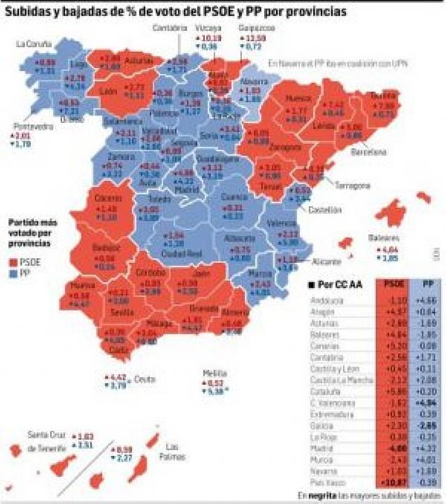 Ibarretxe mantiene la consulta a pesar de la pérdida de votos del tripartito