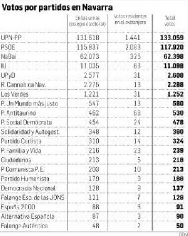 Escrutados los votos del extranjero: UPN suma 1.441 más y PSN, 2.083