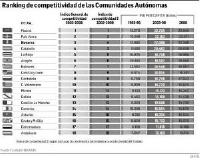 Navarra ocupa el tercer puesto regional en competitividad