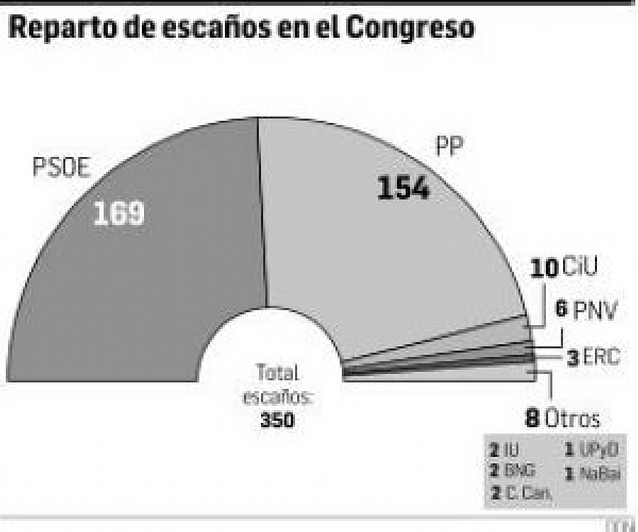 El voto del extranjero dará un escaño más al PP en Cataluña