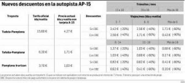 Desde hoy, nuevos descuentos en la AP-15