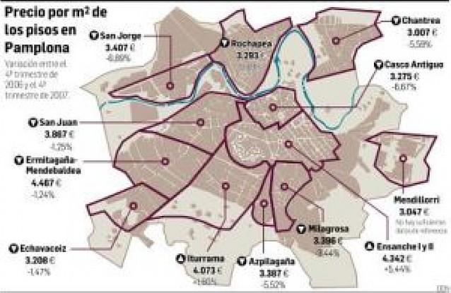 El precio de los pisos bajó en Pamplona un 3% en 2007 y subió en Tudela un 16%