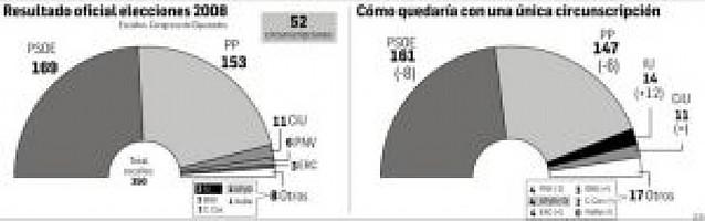 Los resultados del 9-M abren el debate sobre la reforma del sistema electoral