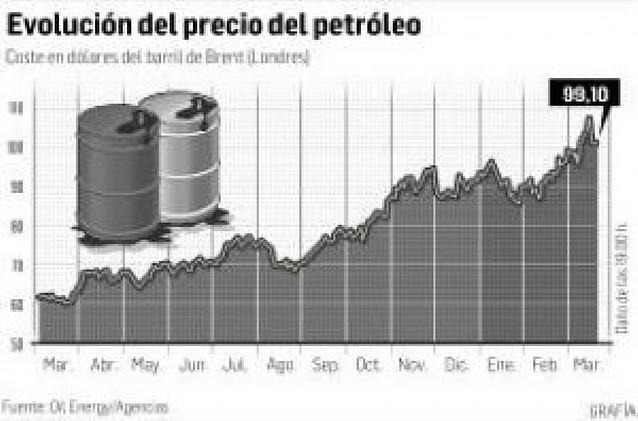 El barril de crudo baja de los 100 dólares por primera vez en 15 días