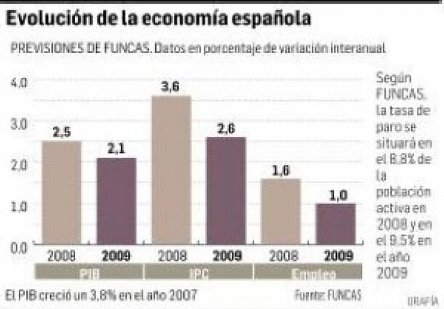 Las cajas rebajan al 2,5% la previsión de crecimiento en 2008