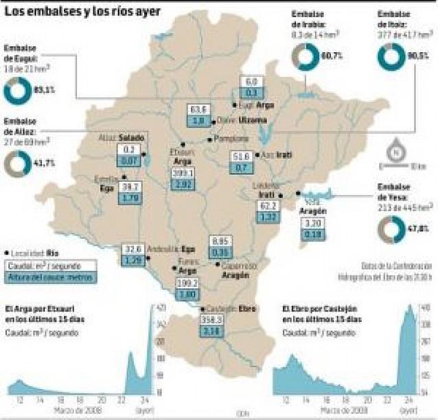 Crece el caudal de los ríos pero la CHE no prevé inundaciones