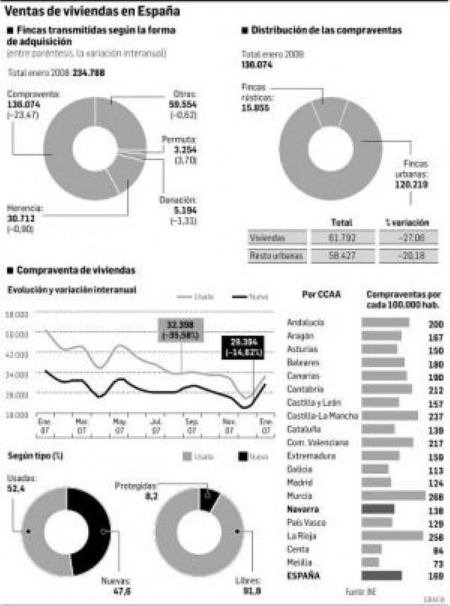 La concesión de hipotecas cae en Navarra un 34% en enero