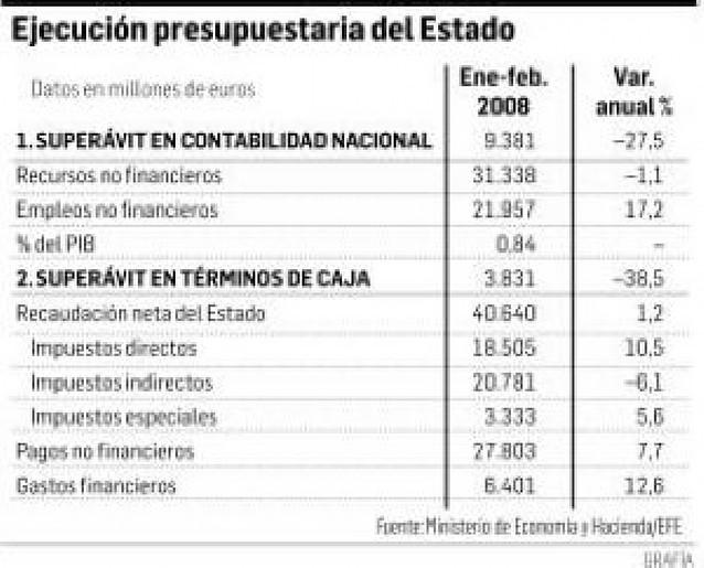 La crisis inmobiliaria y el alza del crudo reducen un 27% el superávit del Estado