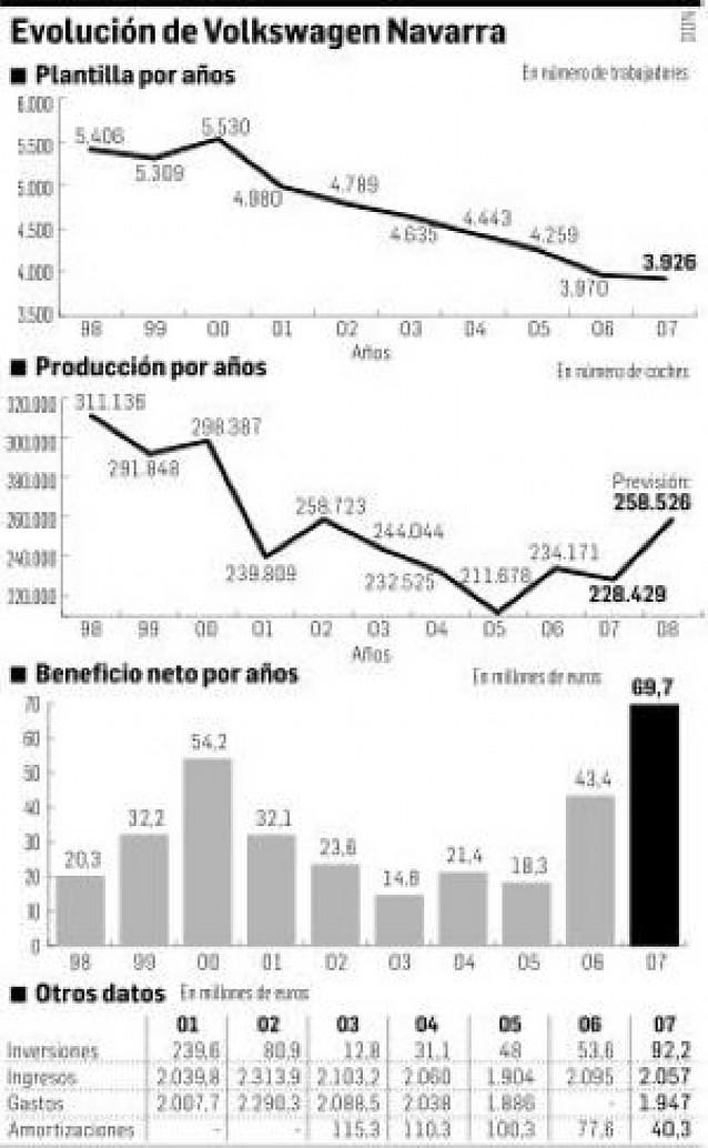 Beneficio histórico en VW Navarra: 69 millones