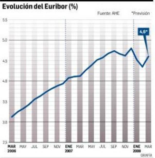 La construcción de casas cae en enero a su nivel más bajo en 8 años