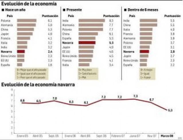 Mirada pesimista a la economía