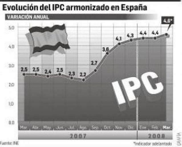El alza del petróleo eleva la inflación de marzo al 4,6%, la tasa más alta desde 1997