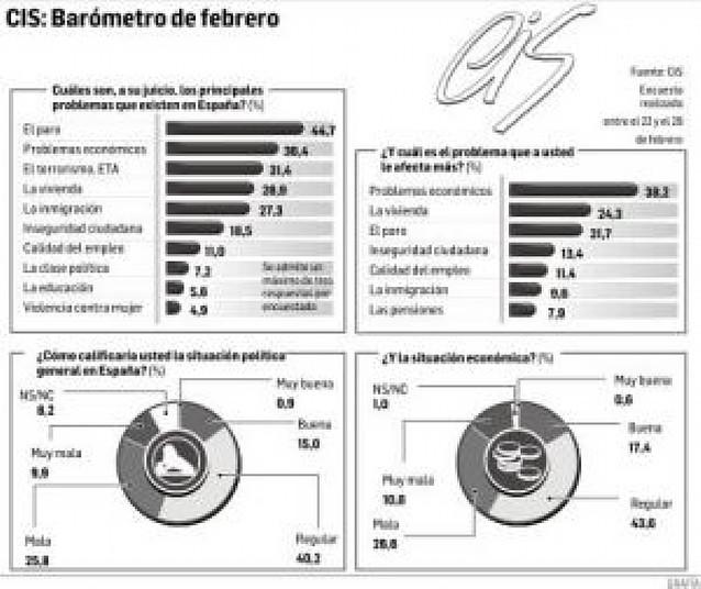 La crisis económica, principal problema de los españoles