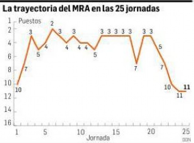 El MRA Navarra baja ocho puestos en la clasificación en cinco jornadas