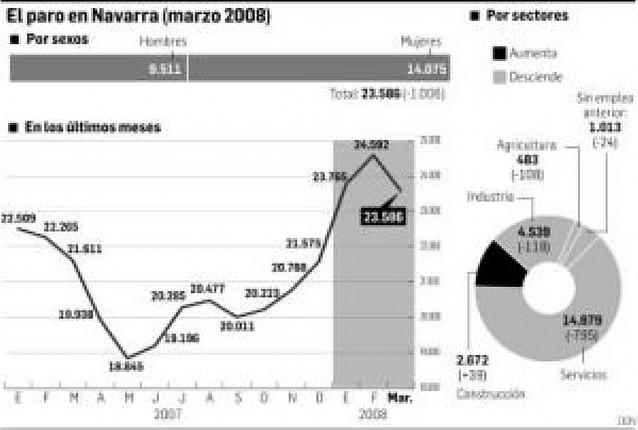 El paro descendió en Navarra en 1.006 personas en marzo, un 4,09%