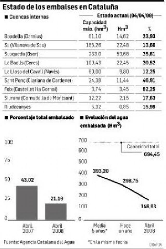 El Gobierno garantiza a Barcelona que tendrá agua, pero no del Segre